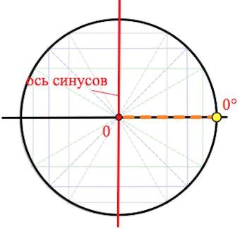 первое знакомство с тригонометрическим кругом, ось синусов