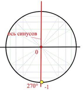 нахождение синуса на круге