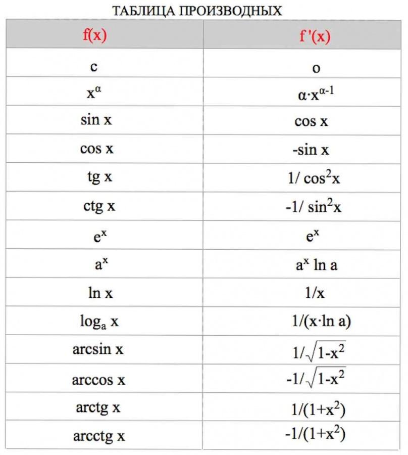 таблица производных, производные основных функций, как брать производную