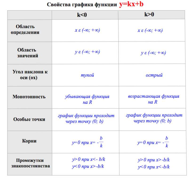 графики элементарных функций: