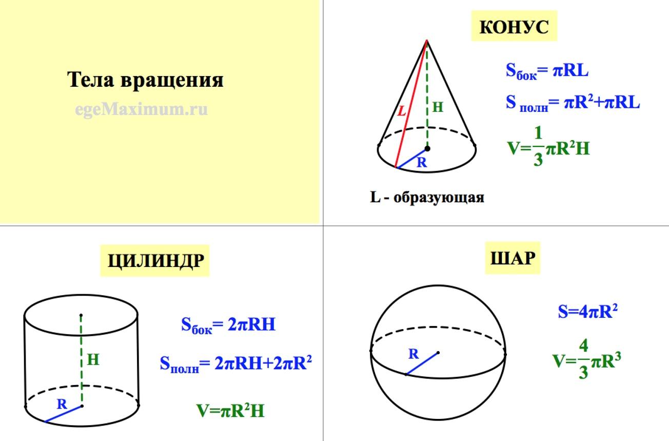 объем конуса, объем цилиндра, объем шара, площадь поверхности конуса, площадь поверхности цилиндра, площадь поверхности сферы