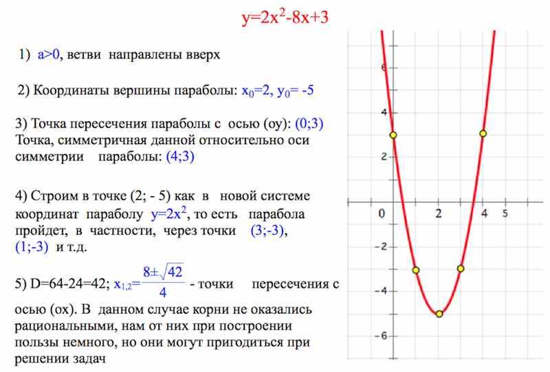 Схема построения квадратичной функции
