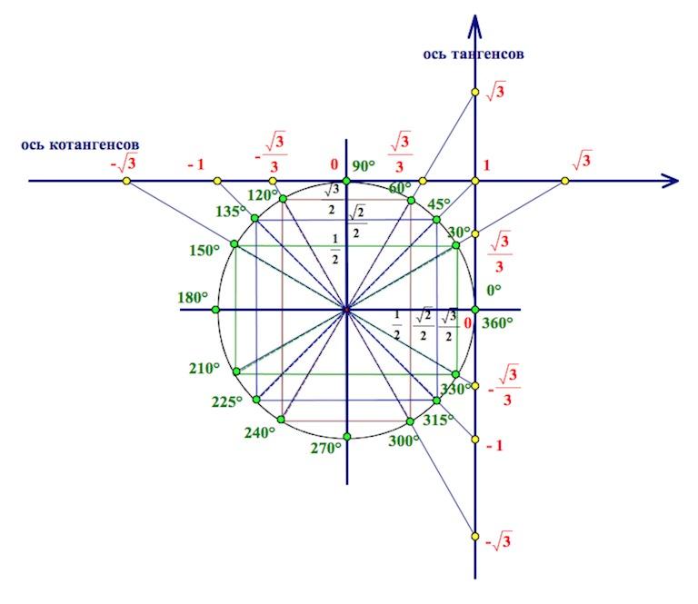 оси тангенсов и котангенсов на тригонометрическом круге