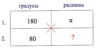 перевод градусов в радианы