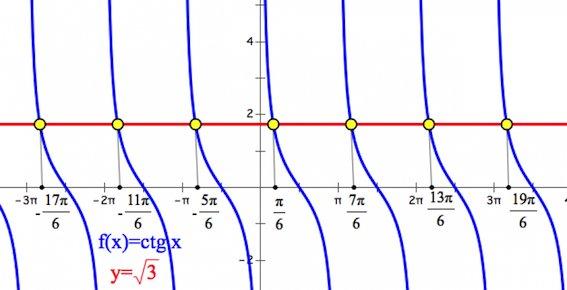 график котангенса, графическое решение тригонометрических уравнений
