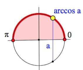 определение арккосинуса