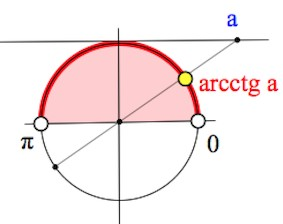 определение арккотангенса
