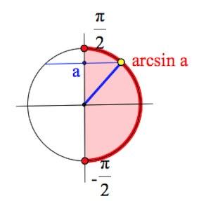 arcsin-opredelenie, определение арксинуса