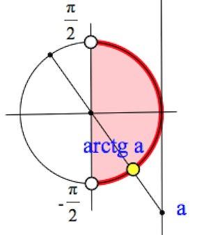 определение арктангенса