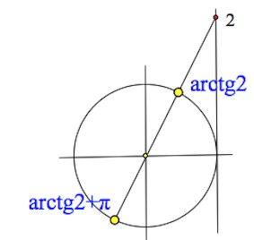 арктангенс2