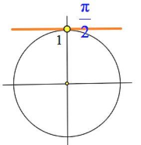 частный случай sin x=a