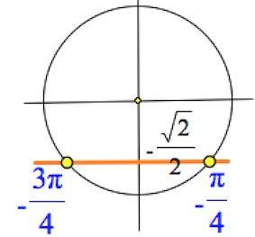 тригонометрия на круге