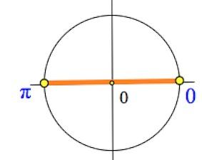 частные случаи простейших тригонометрических уравнений