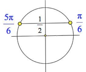 решение тригонометрического уравнения на круге