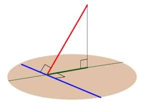 теорема о трех перпендикулярах