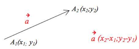 координаты вектора