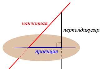 наклонная и перпендикуляр