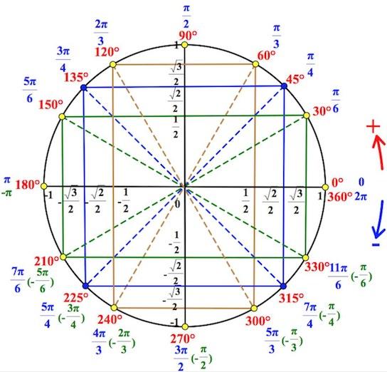 круг тригонометрический