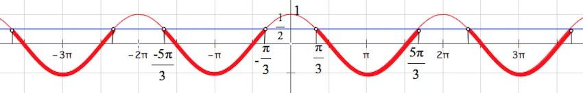 тригонометрические неравенства