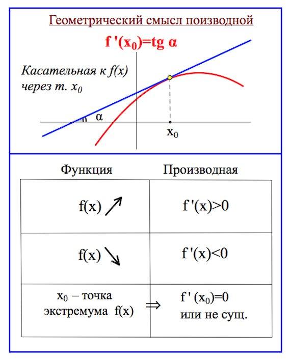 График функции и график производной функции шпаргалка таблица
