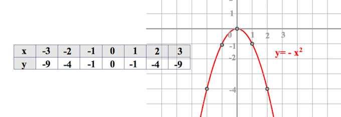 парабола, построение параболы