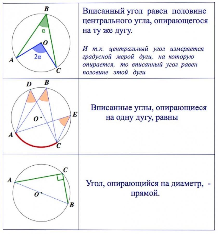 Вписанный и центральный угол задачи с решением задачи и решения по контроллерам