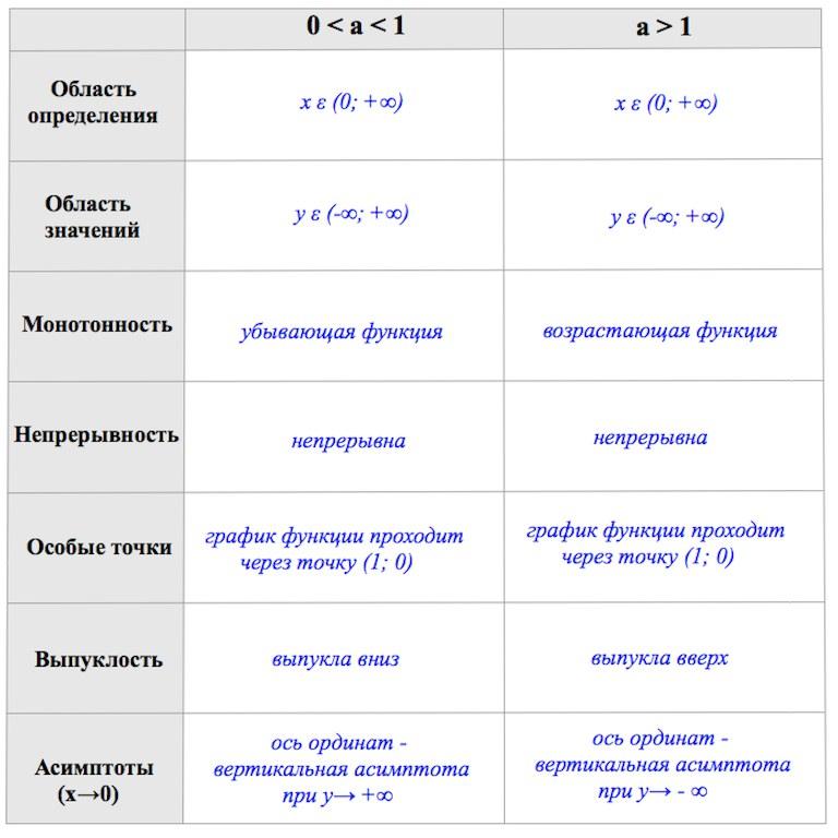 Свойства логарифмической функции теория