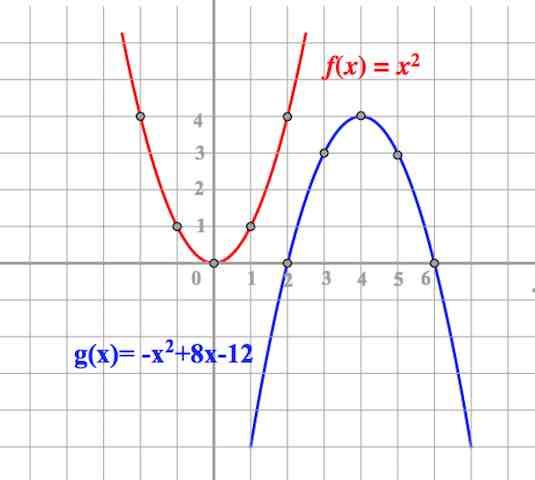 парабола, построение параболы, график парабола