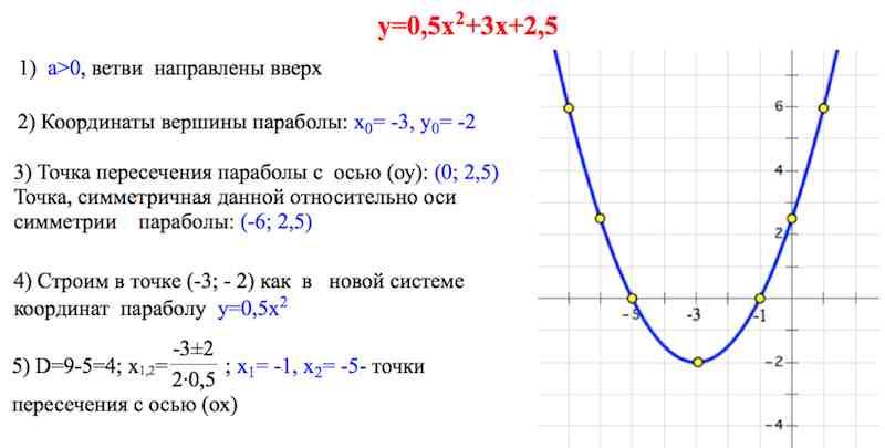парабола, построение параболы, ветви параболы, коэффициенты параболы, дискриминант