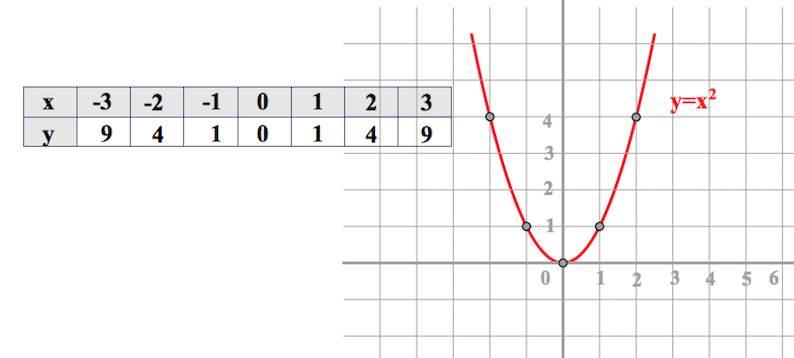 классическая парабола, парабола, построение параболы