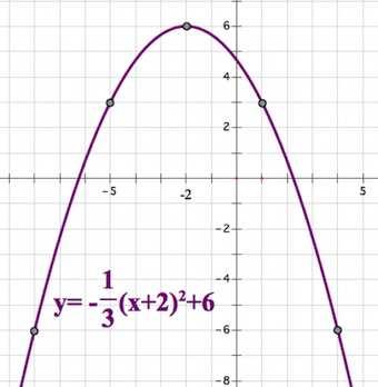 парабола с ветвями вниз