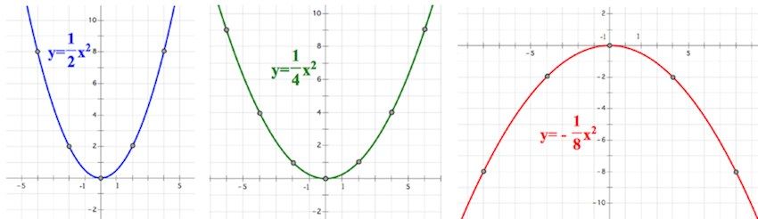 парабола, построение параболы, ветви параболы, коэффициенты параболы, дискриминант, ветви вниз