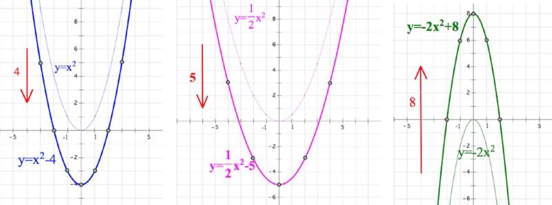 парабола, построение параболы, сдвиг параболы, ветви параболы, коэффициенты параболы, дискриминант
