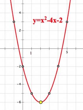 парабола, построение параболы, ветви параболы, дискриминант