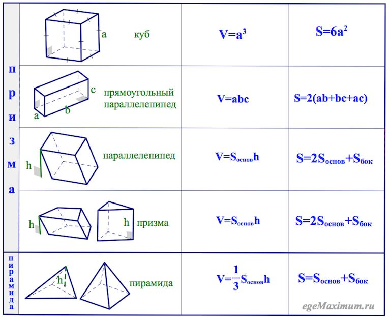 шпаргалка призма пирамида