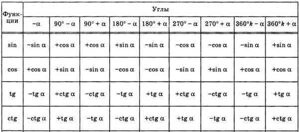 Решение задач по формула приведения решение задач теоремы сложения и умножения вероятностей