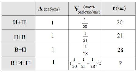 Таблица для решения задач на производительность преломление решить задачу