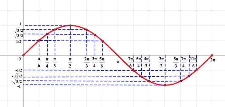 Как строить график функцеи по числам